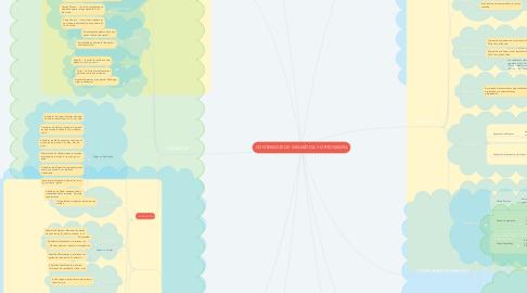 Mind Map: CONTENIDOS DE GRAMÁTICA Y ORTOGRAFÍA