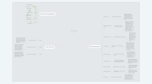 Mind Map: Feminist Movements