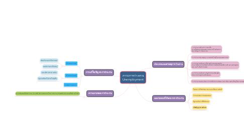 Mind Map: ภาวะการว่างงาน Unemployment