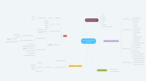 Mind Map: Procesos de selección docente