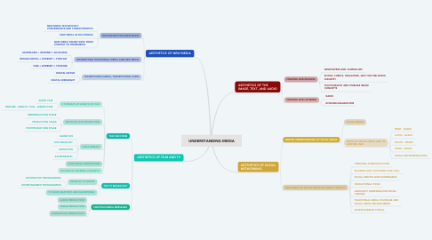 Mind Map: UNDERSTANDING MEDIA