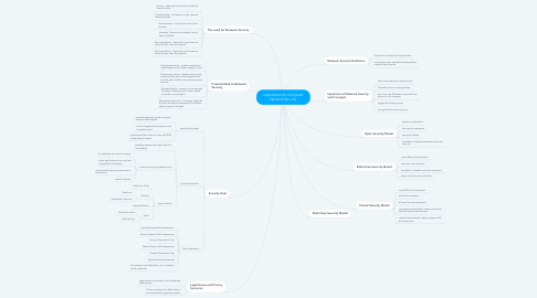 Mind Map: Introduction to Computer Network Security