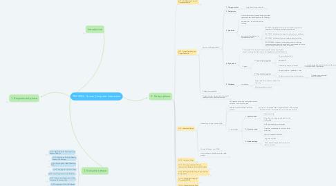 Mind Map: TMI 3053 -Human Computer Interaction