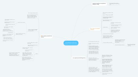 Mind Map: Les espaces productifs français et leurs évolutions