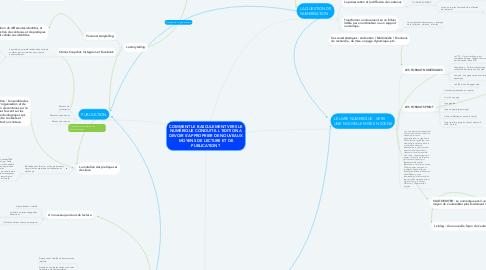 Mind Map: COMMENT LE BASCULEMENT VERS LE NUMÉRIQUE CONDUIT-IL L'EDITION A DEVOIR S'APPROPRIER DE NOUVEAUX MOYENS DE LECTURE ET DE PUBLICATION ?