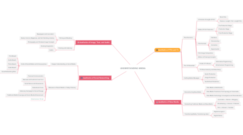 Mind Map: UNDERSTANDING MEDIA