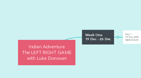Mind Map: Indian Adventure The LEFT RIGHT GAME with Luke Donovan