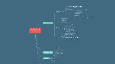 Mind Map: Bài tập cho người bị gù lưng. Điều kiện: HV đã học yoga 2 tháng.