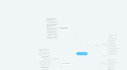 Mind Map: Творческий проект