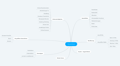 Mind Map: Deutschland