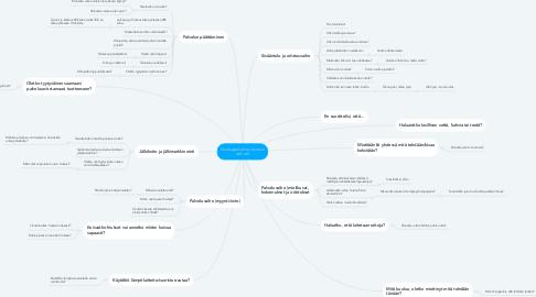 Mind Map: Asiakaspalveluprosessin vaiheet