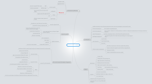 Mind Map: Macoeconomics