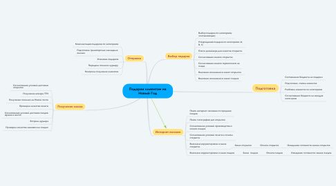Mind Map: Подарки клиентам на Новый Год