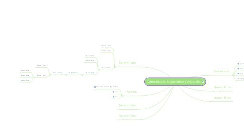 Mind Map: Contenidos de la gramatica y ortografia