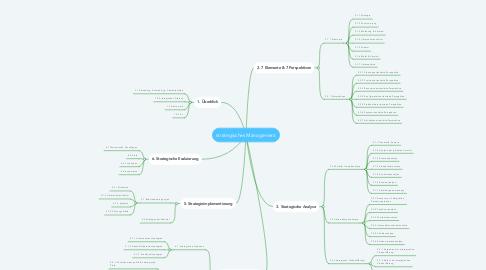 Mind Map: strategisches Management