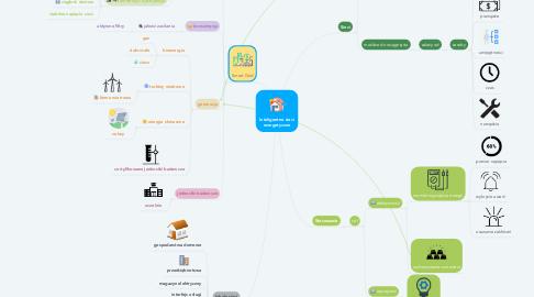 Mind Map: Inteligentne sieci energetyczne