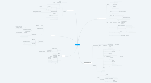 Mind Map: Partnership