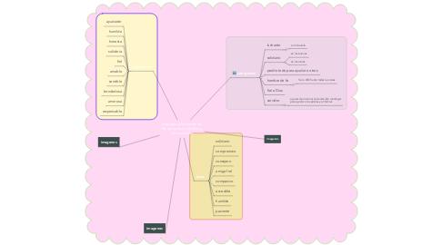 Mind Map: principios y fundamentos de san ignacio, de jesus y de mi persona