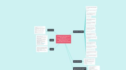 Mind Map: ¿Que es una Proyección?