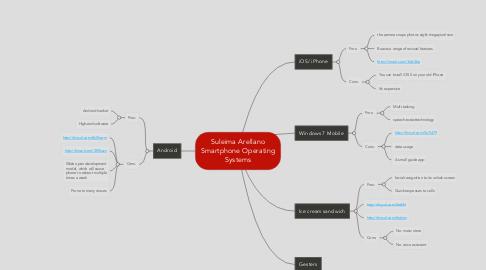 Mind Map: Suleima Arellano Smartphone Operating Systems