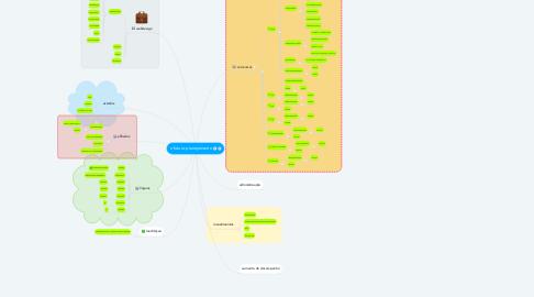 Mind Map: o futuro planejamento