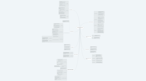 Mind Map: Security Basic & IT Professional (Topic 1)
