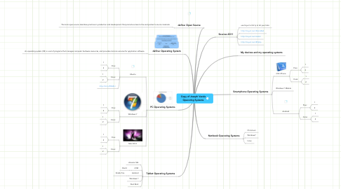 Mind Map: Copy of Joseph Varela Operating Systems
