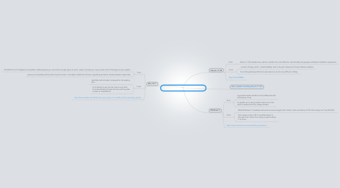 Mind Map: Zach Tolliver PC Operating Systems