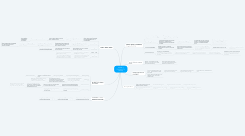 Mind Map: Chapter 1 Introduction To Security
