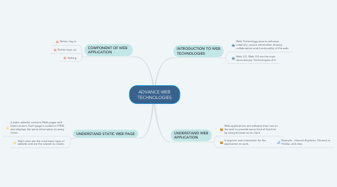 Mind Map: ADVANCE WEB TECHNOLOGIES