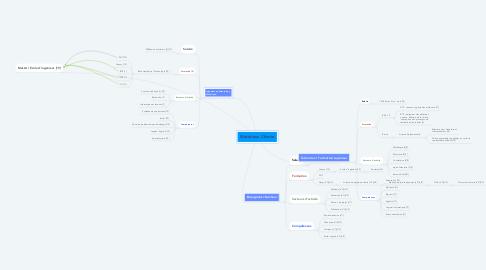 Mind Map: Matériaux Chimie