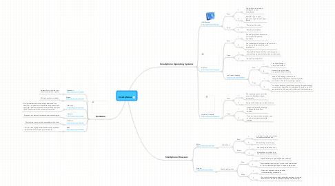 Mind Map: Smartphones