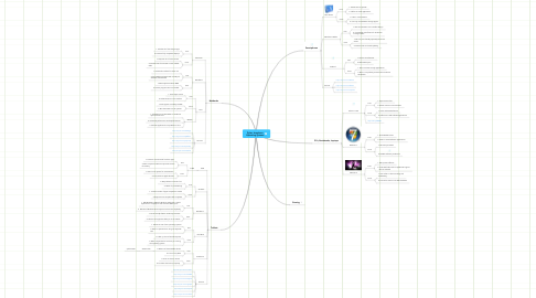 Mind Map: Dylan Josephson Operating Systems