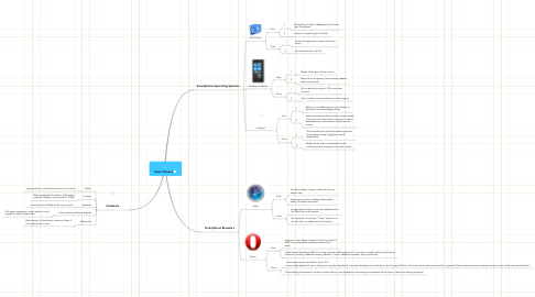 Mind Map: Smart Phones