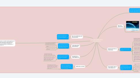 Mind Map: LA CONTAMINACIÓN  ATMOSFERICA
