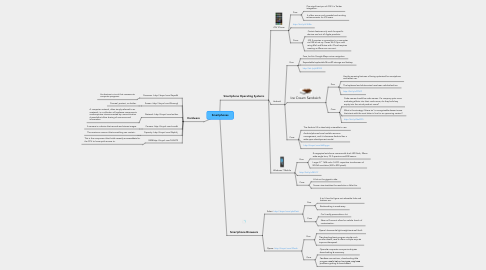 Mind Map: Smartphones