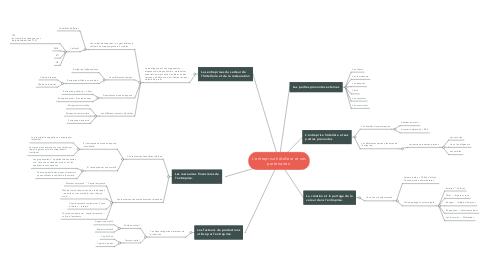 Mind Map: L'entreprise hôtelière et ses partenaires.