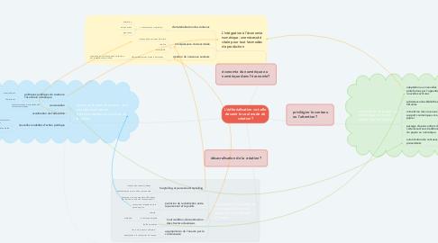 Mind Map: L'éditorialisation va-t-elle devenir le seul mode de création?