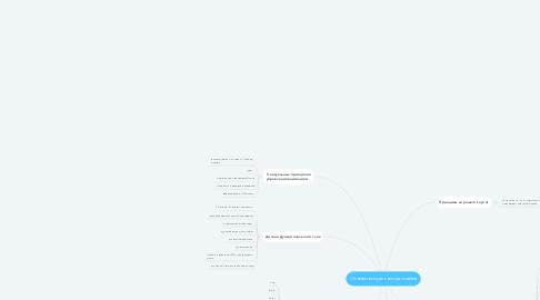 Mind Map: Основы визуального дизайна