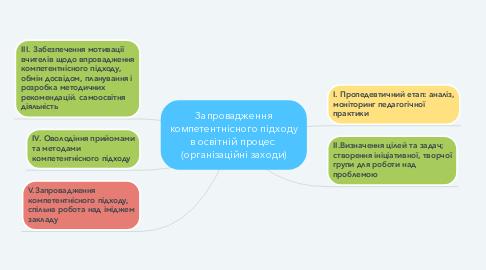 Mind Map: Запровадження компетентнісного підходу в освітній процес  (організаційні заходи)