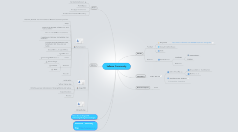 Mind Map: Safaree Community