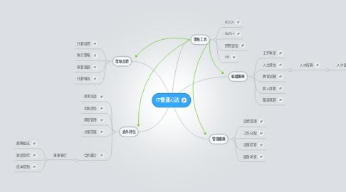 Mind Map: IT營運心法