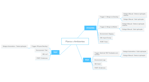 Mind Map: Planos x Ambientes