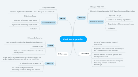 Mind Map: Curricular Approaches