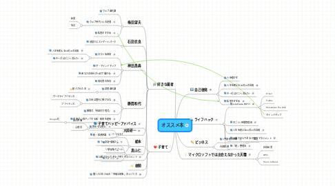 Mind Map: オススメ本