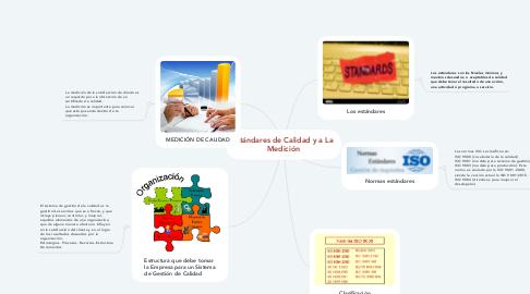 Mind Map: Estándares de Calidad y a La  Medición