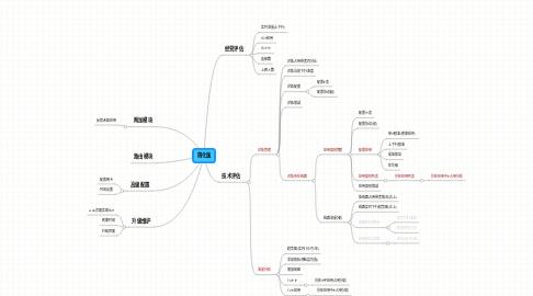 Mind Map: 简化版