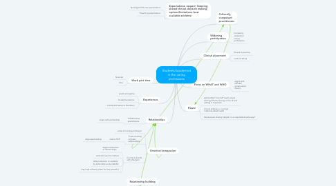 Mind Map: Students/academics in the caring professions