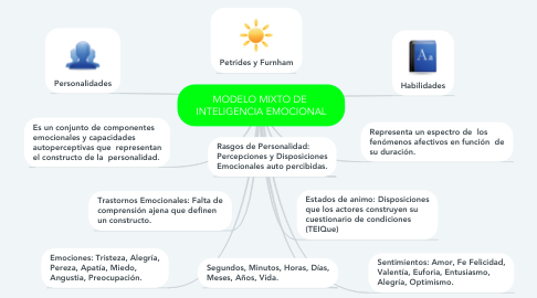 Mind Map: MODELO MIXTO DE  INTELIGENCIA EMOCIONAL