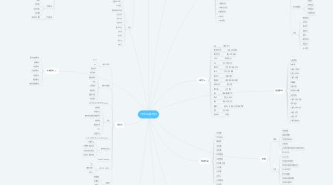 Mind Map: 카페24(클리핑)
